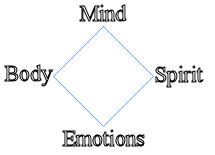 mind/emotions, body/spirit