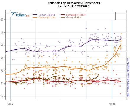 Pollster.com graph