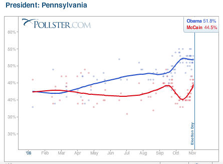 Pollster.com Pennsylvania